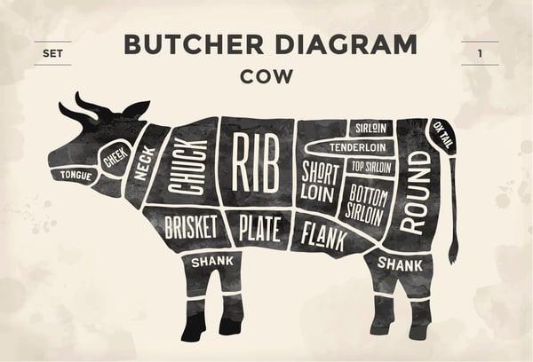 Beef Primal Cut
