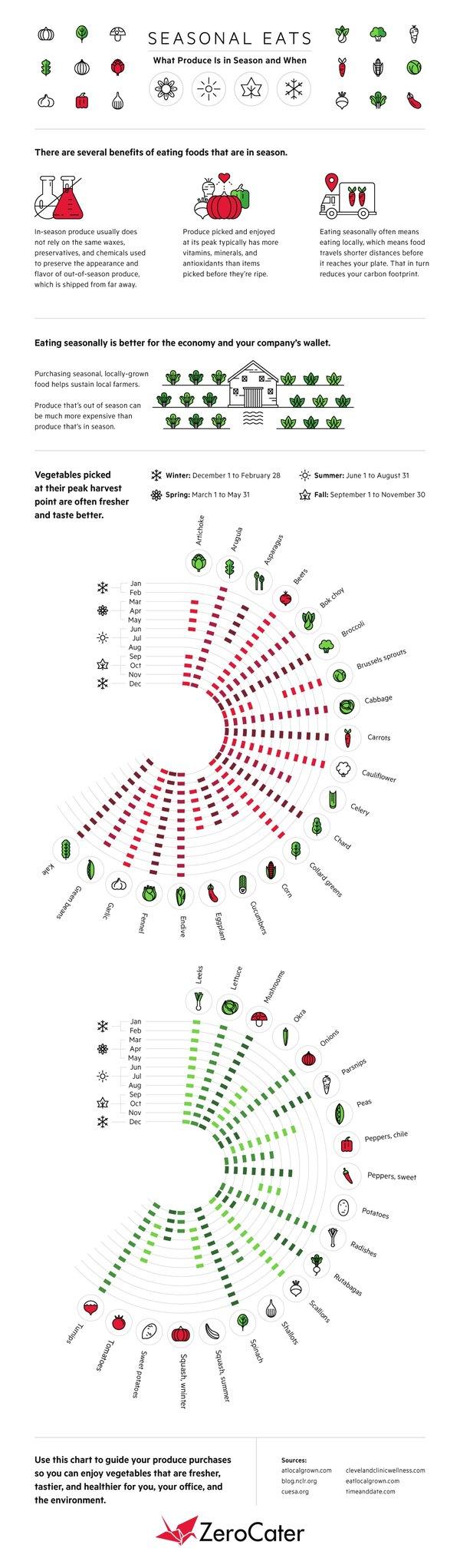 seasonal-eats-which-produce-is-in-season-when-Updated